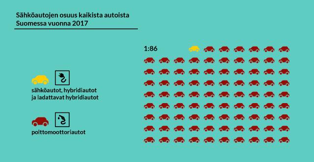 Grafiikka sähköautojen määrästä suhteessa polttomoottoriautoihin.