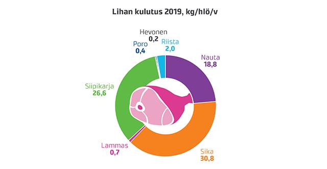 Kaavio suomalaisten lihankulutuksesta